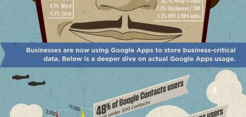 Infographie : les entreprises, le cloud et les Google Apps